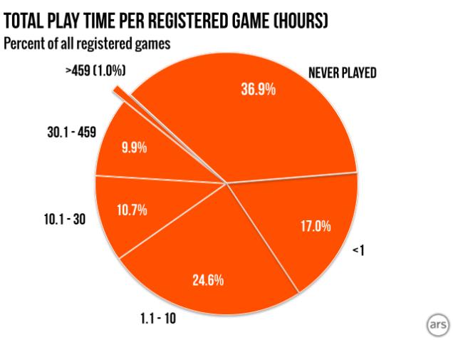 Trung bình số giờ chơi/game