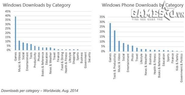 Số lượng lượt tải về các chuyên mục (nội dung) trên Windows và Windows Phone trên toàn cầu (tính đến tháng Tám, năm 2014)
