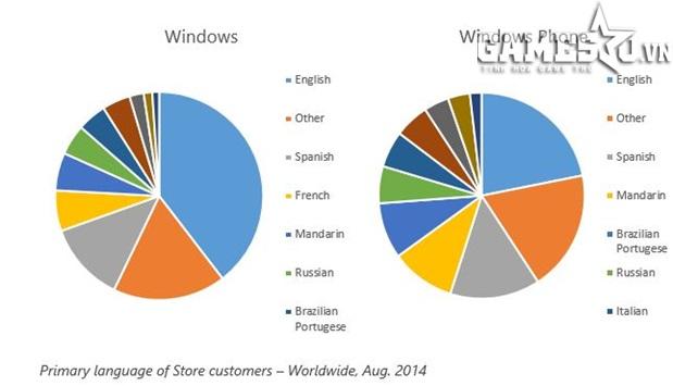 Ngôn ngữ phổ thông của khách hàng khi tìm kiếm ứng dụng trên Cửa hàng toàn cầu (tính đến tháng Tám, năm 2014)