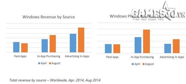 Tổng lượng tiền lưu thông của các mô hình ứng dụng toàn cầu (tính đến tháng Tám năm 2014)