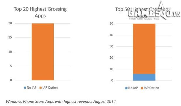 Những ứng dụng trên Windows Phone có doanh thu cao nhất (tính đến tháng Tám năm 2014)