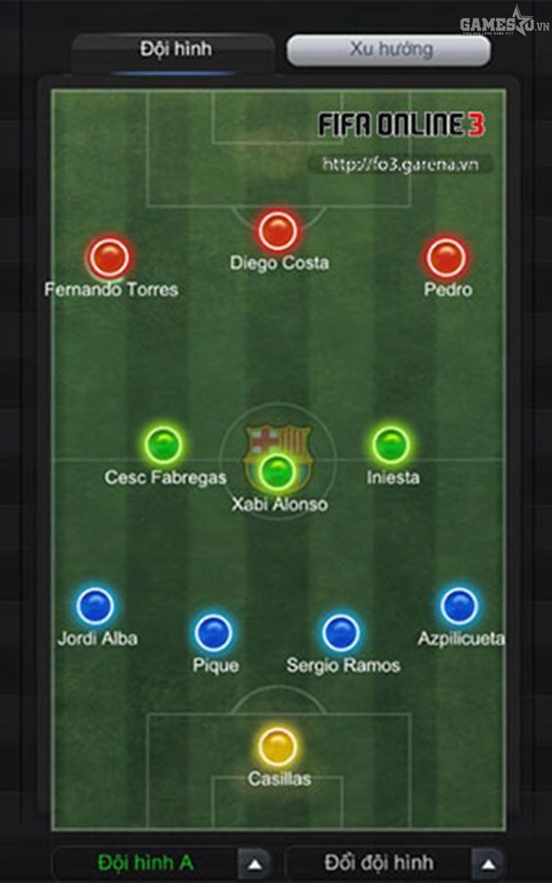 Sơ đồ chiến thuật 4-3-3 cho Tây Ban Nha