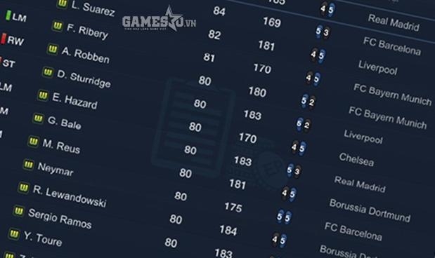 Các thẻ cầu thủ mùa World Cup được ưa chuộng nhờ có chỉ số cao