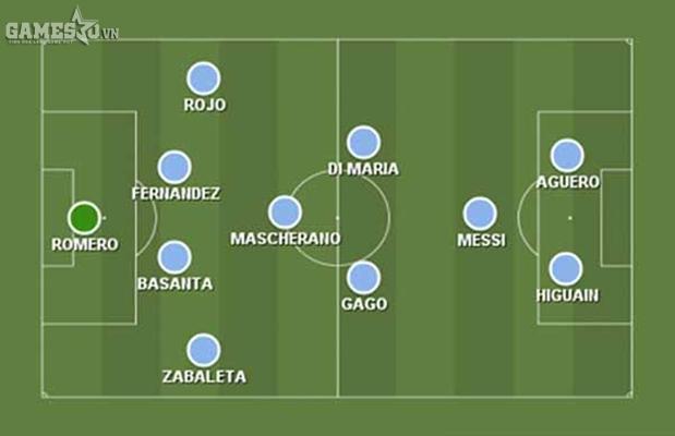 Sơ đồ chiến thuật của Argentina tại World Cup