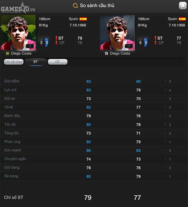 Costa  mùa WC và Costa mùa 13 trong FIFA Online 3