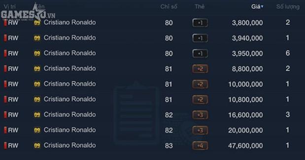 Ronaldo mùa 09 trên TTCN