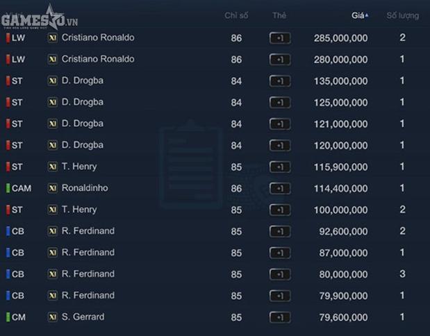 Ronaldo luôn dẫn đầu TTCN