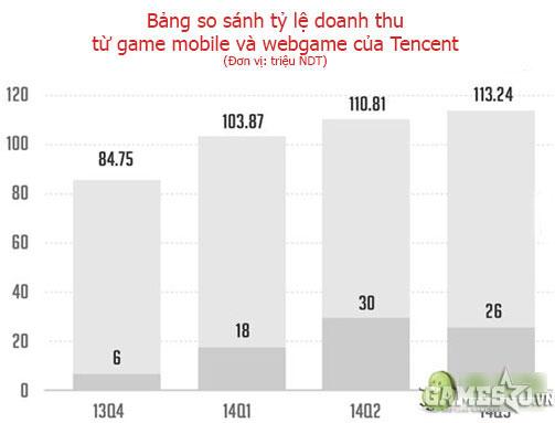 Số liệu so sánh Quý 3/2014