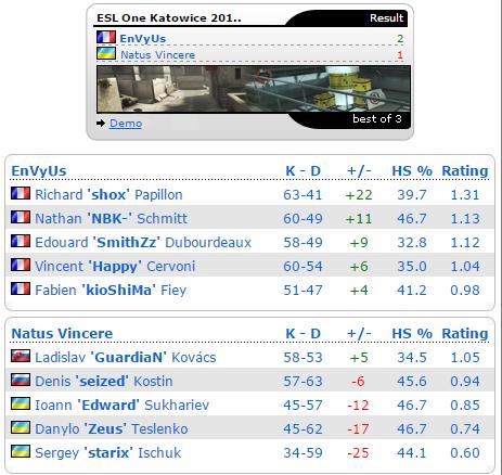 Số liệu trận đấu (nguồn: hltv.org)