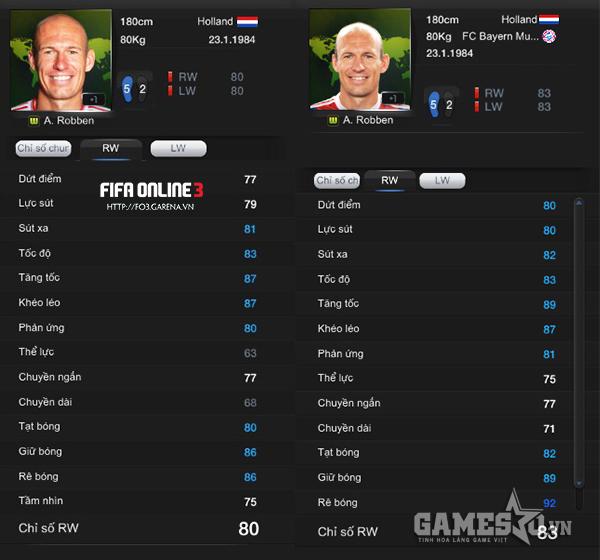 Các chỉ số sức mạnh và thể lực của Robben WC tăng rất mạnh sau update