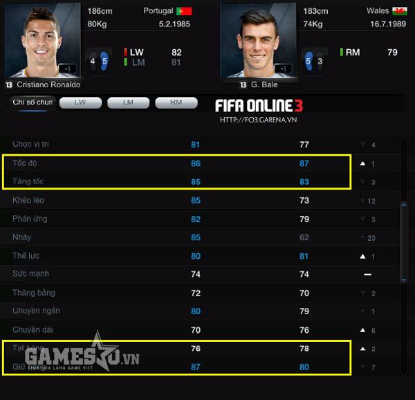 2 siêu sao của Real thừa tiêu chuẩn chơi các vị trí ở cánh