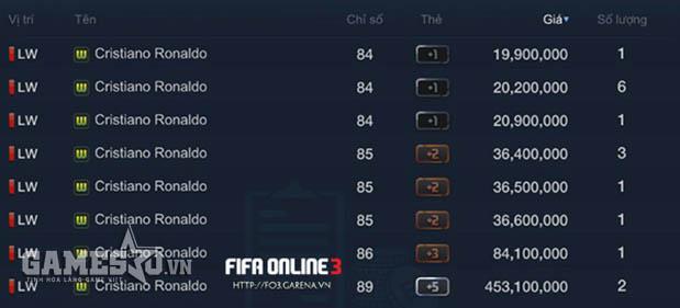 Ronaldo World Cup trở lại mức giá 20 triệu EP
