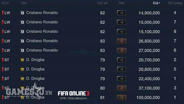 Ronaldo mùa 13 và Drogba mùa 10 tăng giá trong xu thế chung