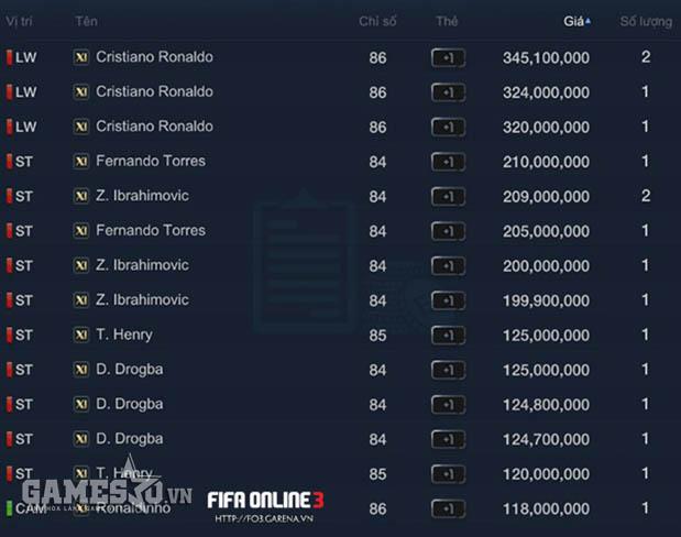 Giá của Ronaldo và các huyền thoại hàng Top vào thứ 2 và thứ 6