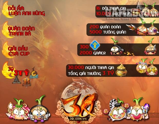 Không chỉ giải đấu 3Q 3 Tỷ mới tạo được tiếng vang, các giải đấu khác của  Củ Hành đều mang lại sự hứng thú và thu hút đặc biệt.