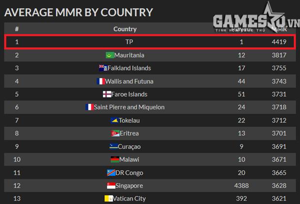 ... danh sách những quốc gia có game thủ tham gia chơi game DOTA 2 trên  toàn thế giới, cùng với chỉ số MMR đánh giá kỹ năng của game thủ chơi DOTA  2.