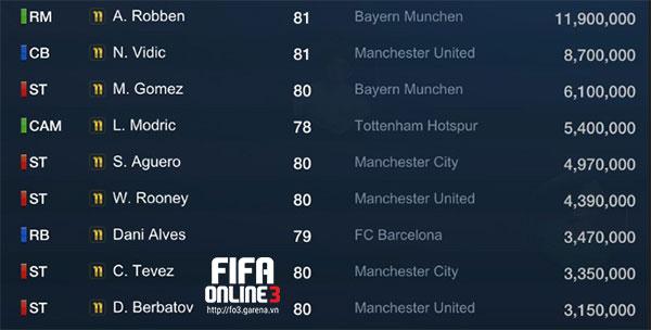 Mùa giải '11 là mùa giải tốt nhất của rất nhiều tên tuổi trong FIFA Online 3