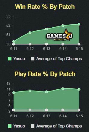 Tỉ lệ chiến thắng & được chơi của Yasuo đường trên đang tăng dần theo từng phiên bản.