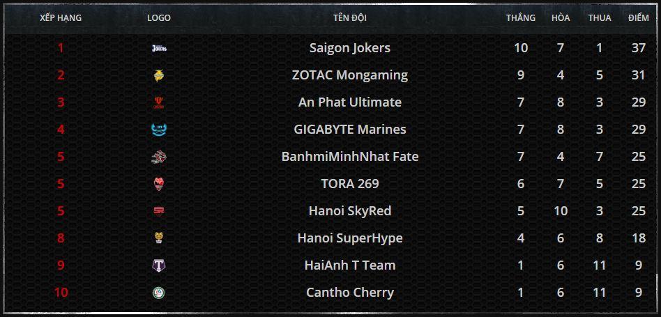 BXH chung cuộc sau vòng bảng MDCS Mùa Hè 2016.