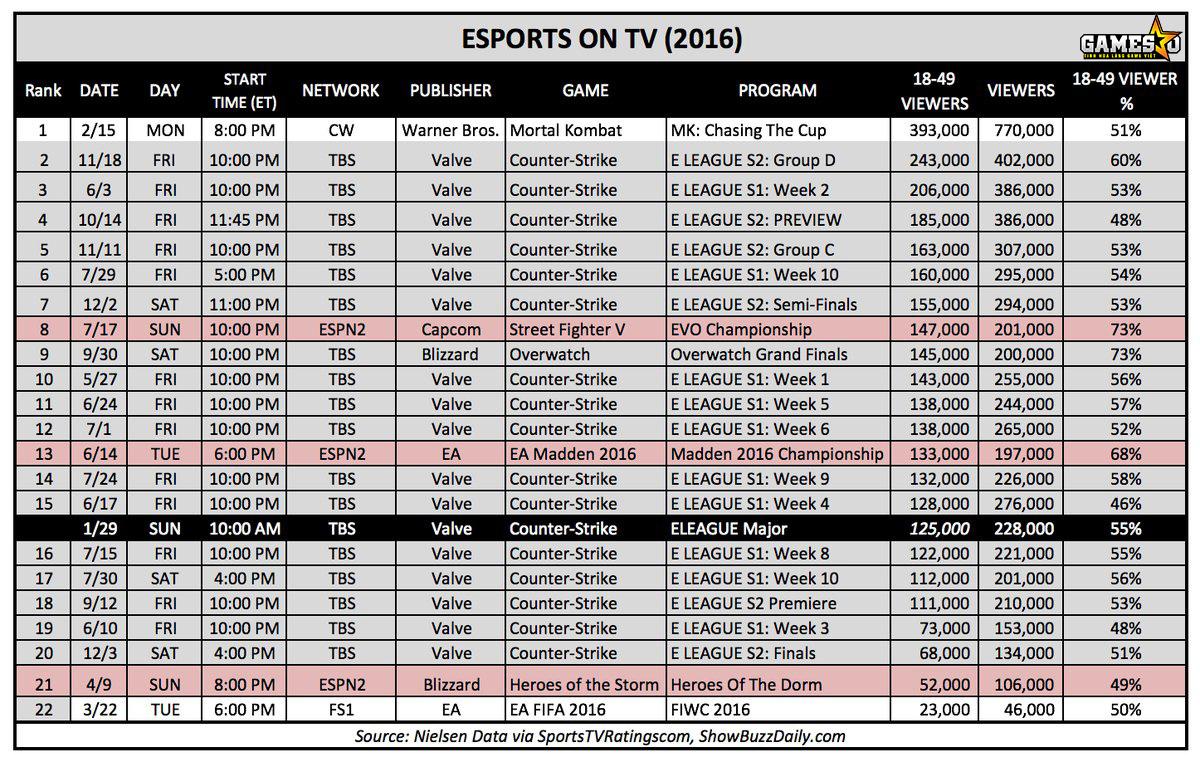 Rating của các chương trình truyền hình eSports trong năm 2016 bao hàm cả ELEAGUE Major