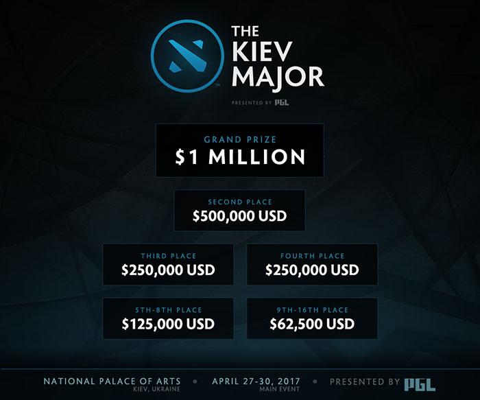 Hệ thống giải thưởng của Kiev Major
