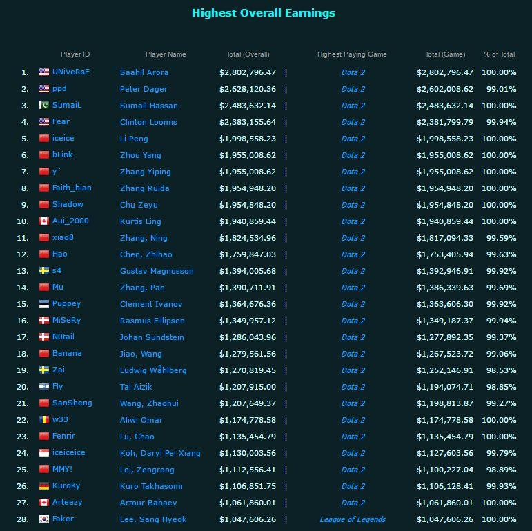 27 tuyển thủ eSports nhận được nhiều tiền thưởng nhất thế giới đều đang thi đấu Dota 2