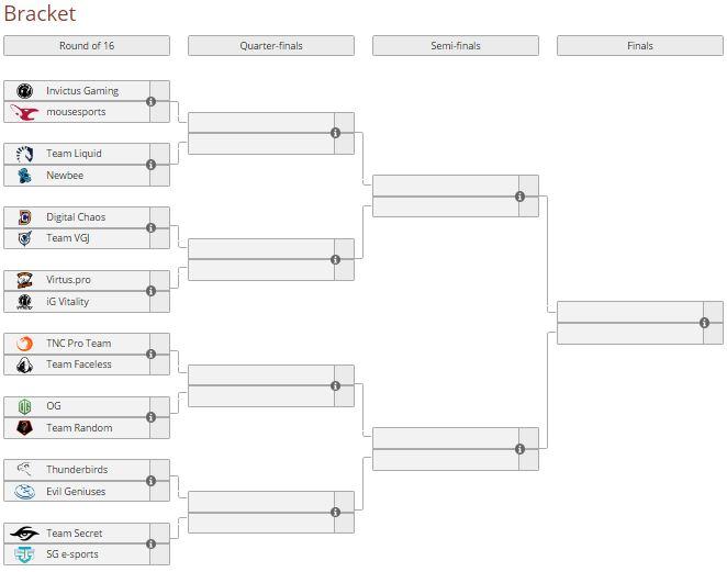 08 cặp đấu tại vòng play-off Kiev Major