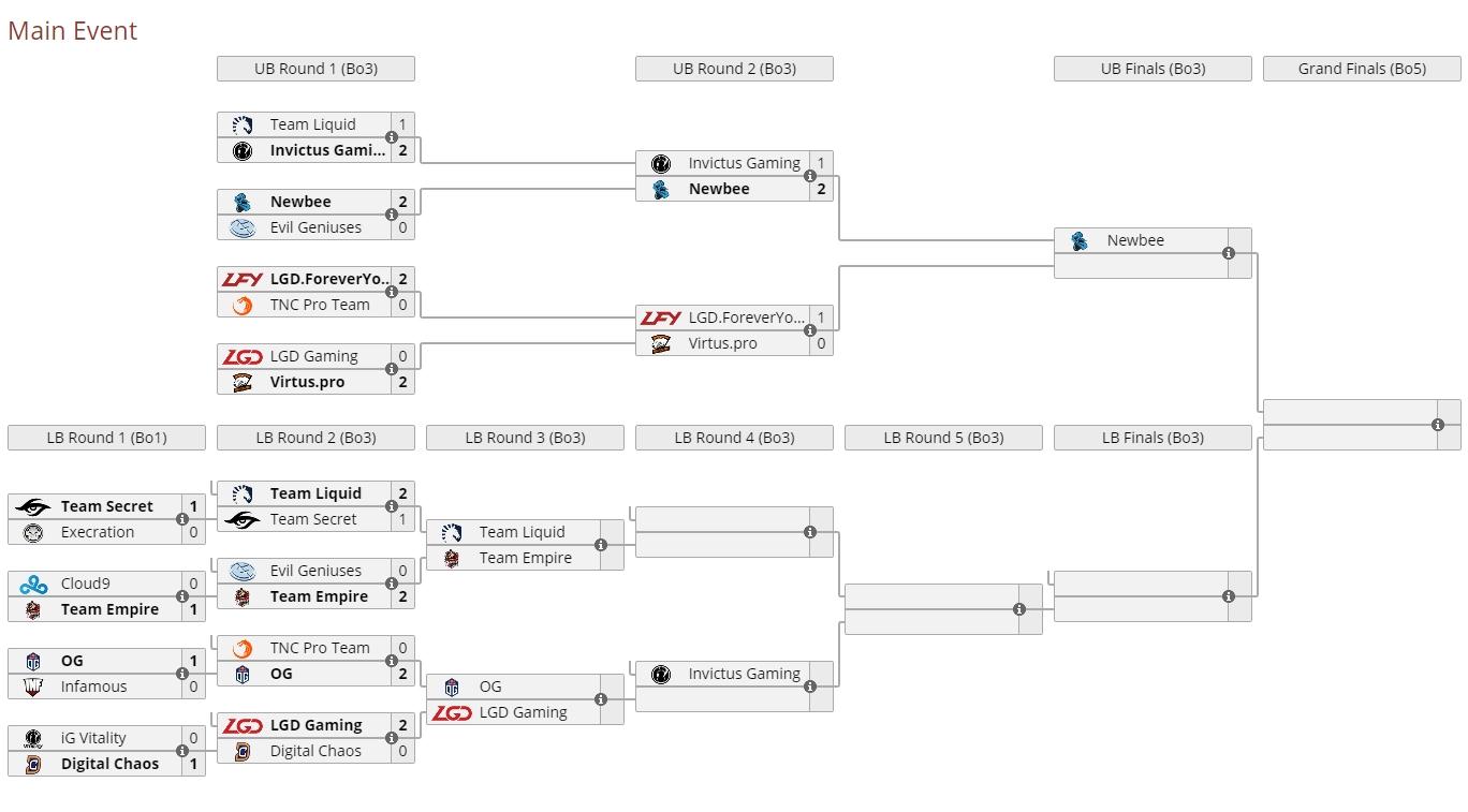 Diễn biến Ngày 3 Main Event TI7 sau cặp đấu giữa Newbee vs iG
