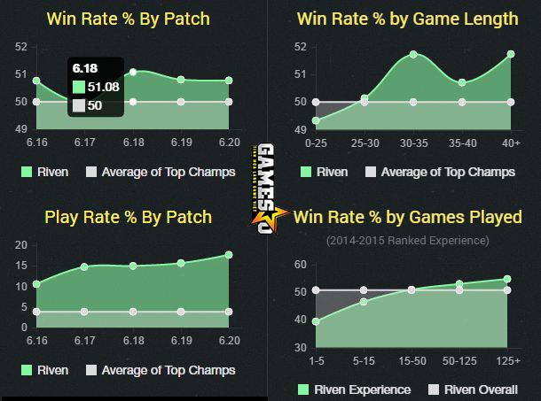 Thống kê liên quan đến tỉ lệ chiến thắng và mức độ phổ biến của Riven đường trên tính tới 22g00 ngày 13/10 (Nguồn: champion.gg)