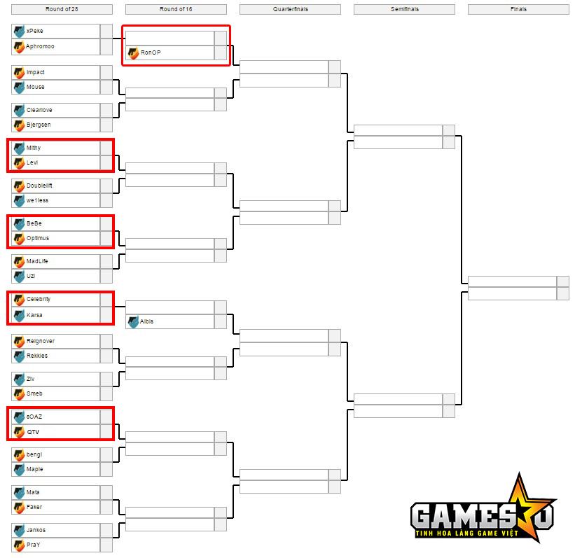 QTV vs sOAZ, Levi vs mithy, Optimus vs Bebe, Celebrity vs Karsa, trong khi RonOP được đặc cách vào thẳng vòng sau
