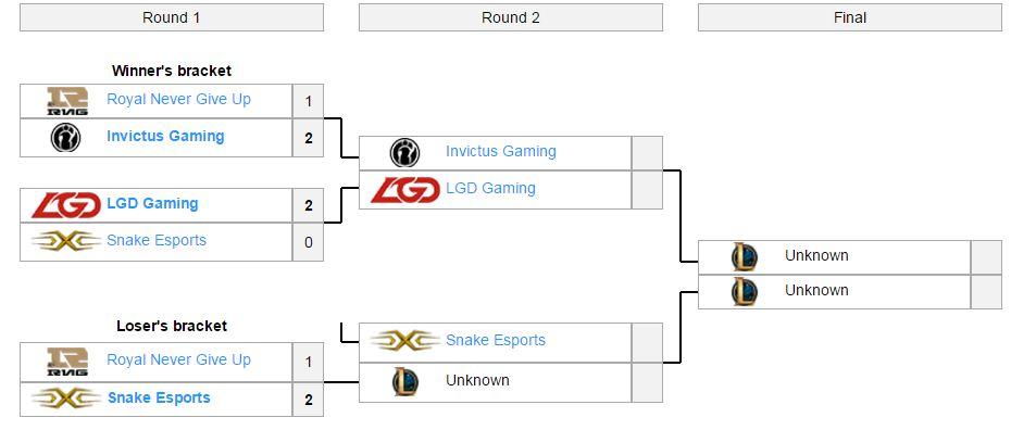 RNG đã chính thức bị loại, NEST 2016 giờ chỉ là cuộc tranh chấp giữa ba đội tuyển iG, LGD và Snake
