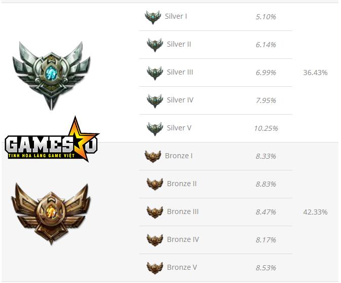 Gần 80% người chơi LMHT tham gia các trận đấu xếp hạng ở hai bậc thấp nhất là Đồng & Bạc đoàn (Nguồn: League of Graphs)