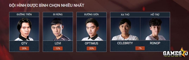 """Năm cái tên nhận được nhiều sự ủng hộ nhất từ phía người hâm mộ sẽ đại diện cho Việt Nam """"đem chuông đi đánh xứ người"""""""