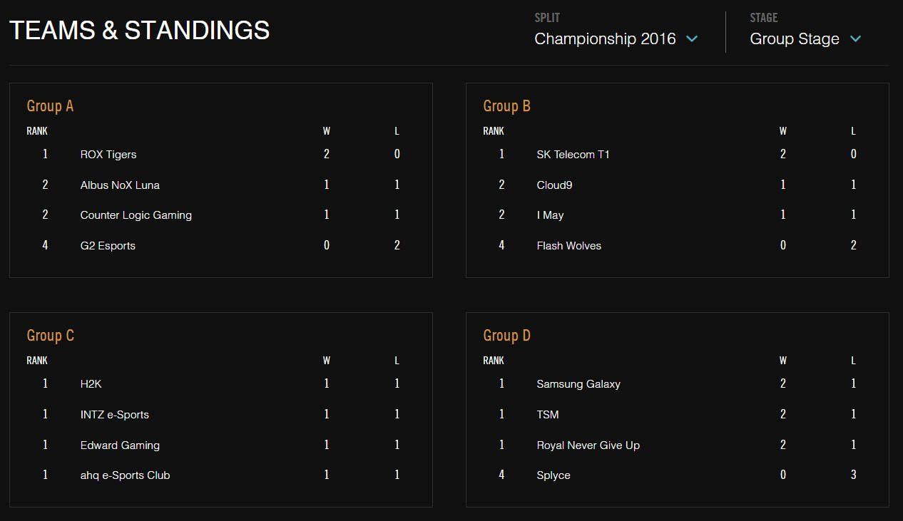Cục diện bốn Bảng đấu sau Ngày 3 - CKTG 2016
