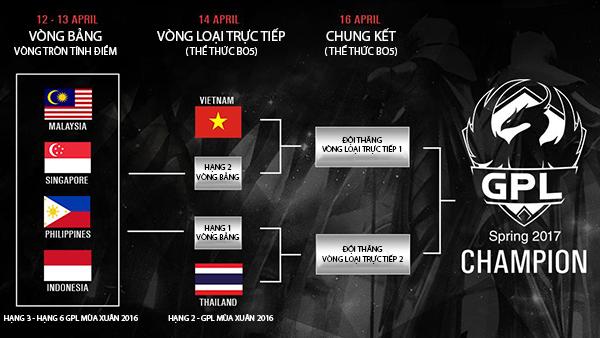 Hai đại diện của Việt Nam và Thái Lan sẽ không phải tham gia thi đấu vòng bảng GPL Mùa Xuân 2017