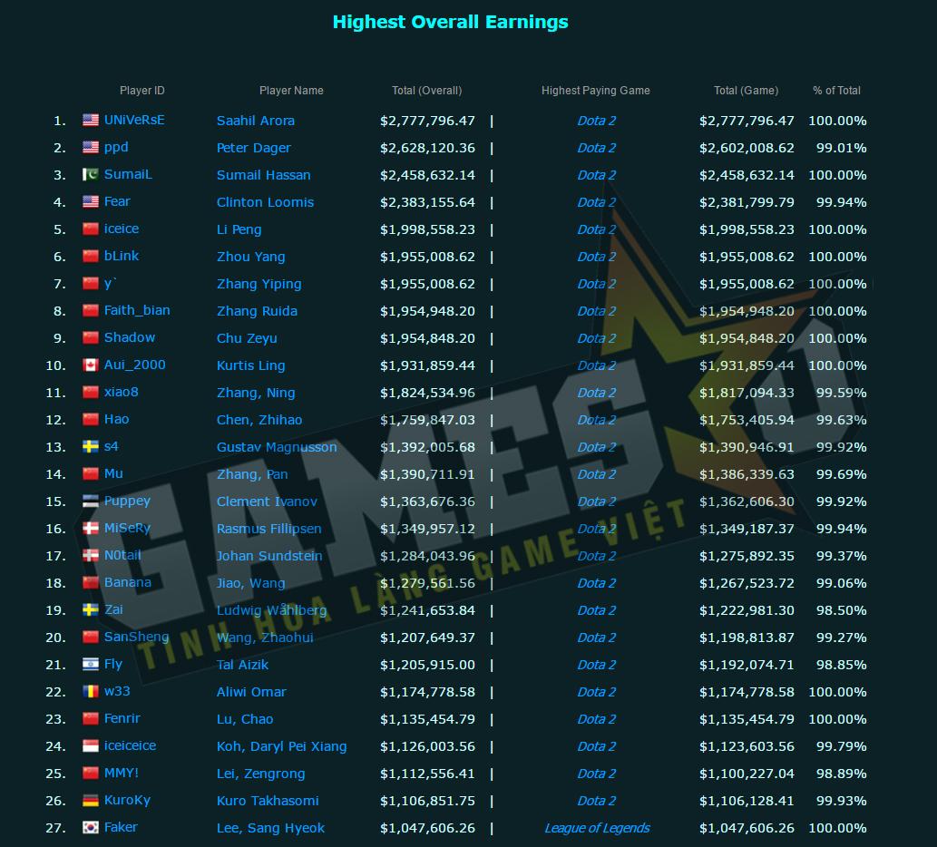 Faker chỉ đứng thứ 27 trên BXH các tuyển thủ eSports nhận được nhiều tiền thưởng nhất
