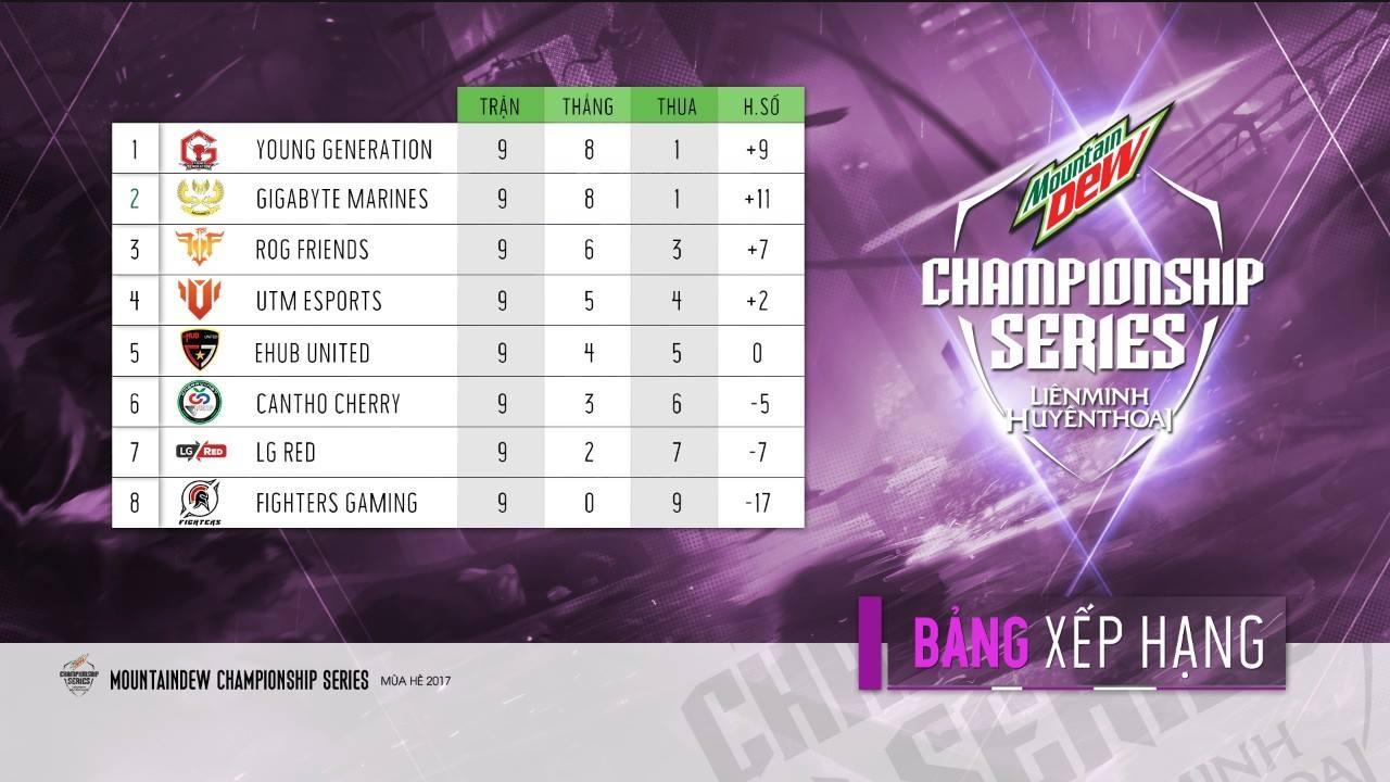 BXH MDCS Mùa Hè 2017 sau Vòng 9