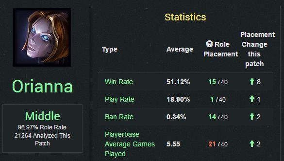 Orianna đang là vị tướng đường giữa được chơi nhiều nhất ở phiên bản 7.11