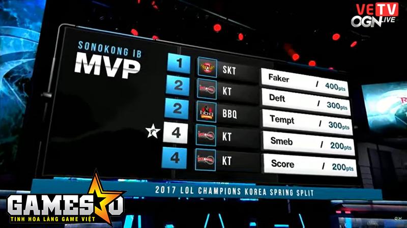 BXH danh sách các tuyển thủ có số điểm MVP tính đến hết Ngày 1 - Tuần 3 của vòng bảng LCK Mùa Xuân 2017