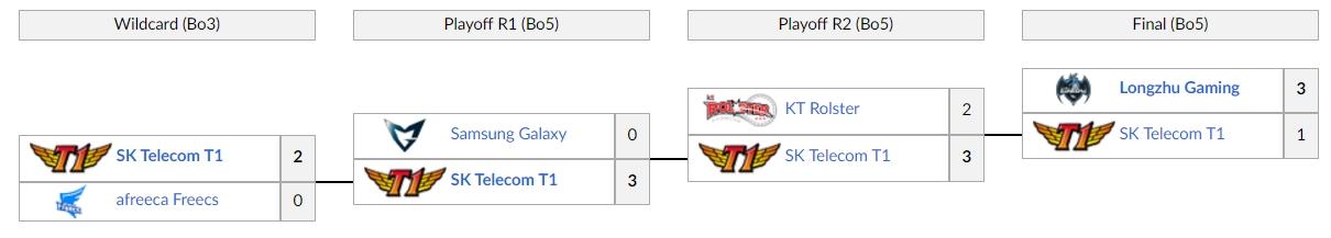 Kết quả vòng play-off LCK Mùa Hè 2017