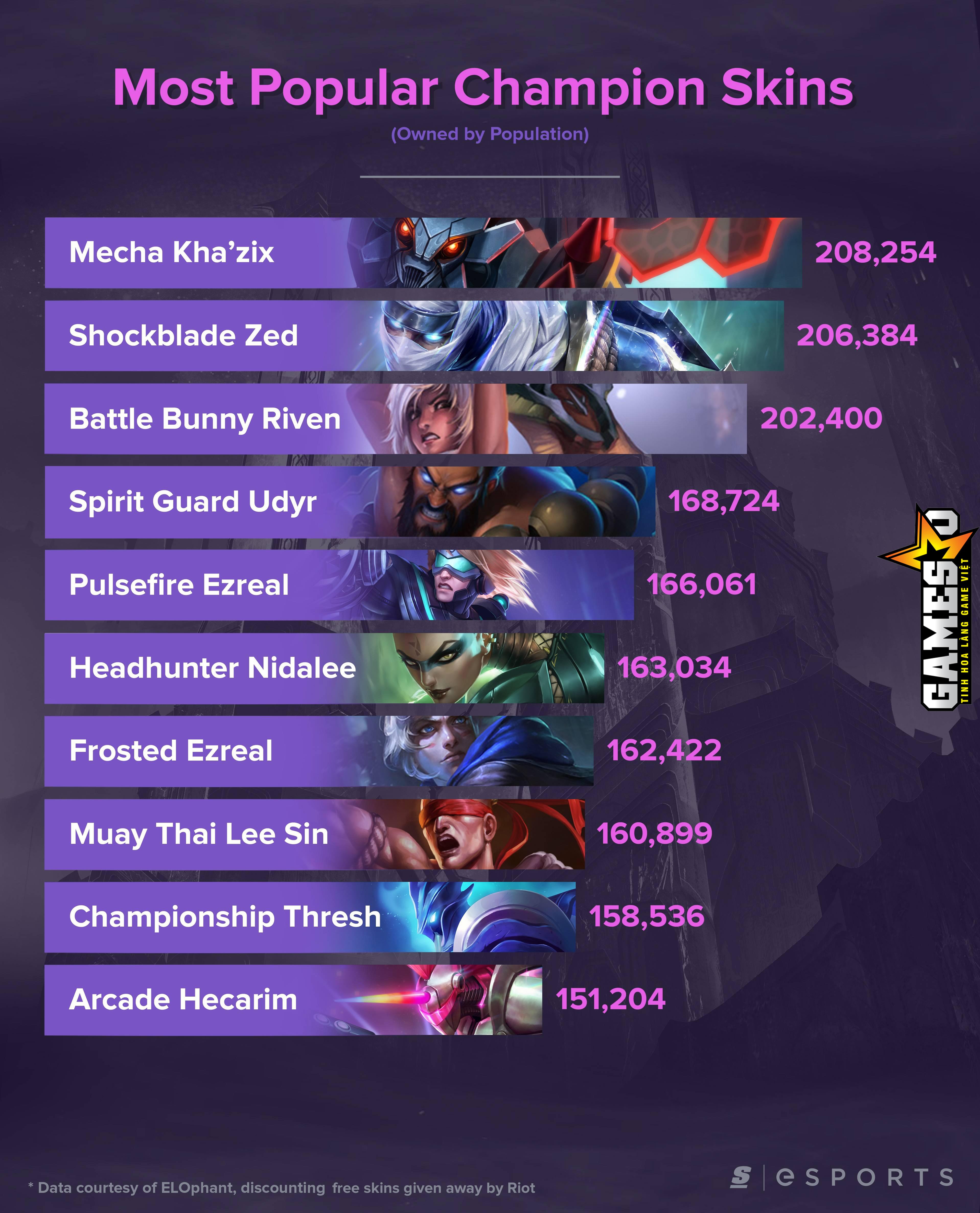 Trang theScore esports đã tạo ra một infographic mô tả lại 10 bộ trang phục  được nhiều người chơi bỏ tiền ra mua nhất trong LMHT, theo số liệu của  trang ...