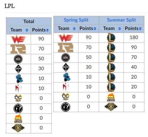Ngoài hai hạt giống số 1 & 2 đã đủ điều kiện tham dự CKTG, top 4 đội tuyển có điểm CP cao nhất mùa giải sẽ tham dự Vòng loại Khu Vực - nhưng với Snake thì không!