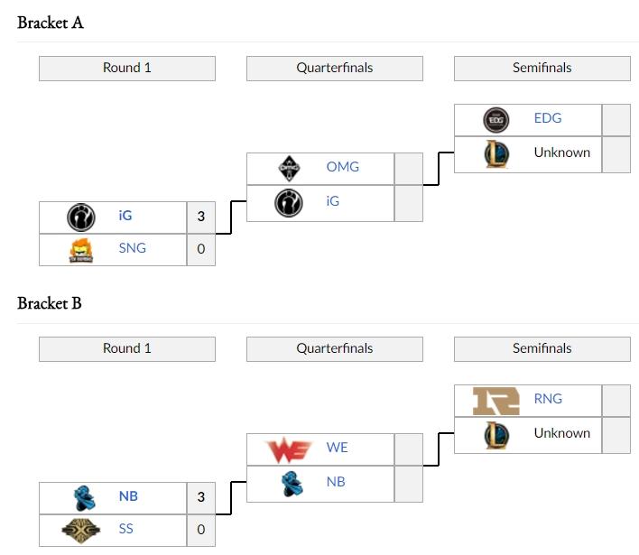 Diễn biến vòng play-off LPL Mùa Hè 2017
