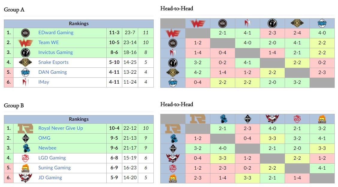 WE cũng đánh mất cơ hội vượt lên trên EDward Gaming để độc chiếm ngôi đầu Bảng A