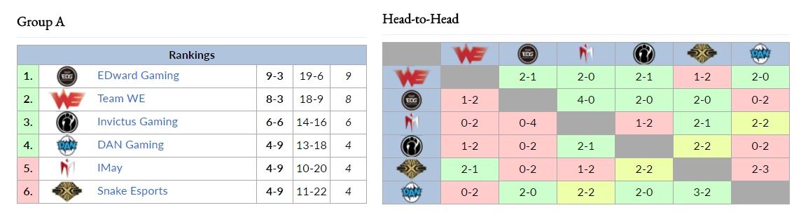 Cục diện Bảng A LPL Mùa Hè 2017 sau Ngày 3 - Tuần 8