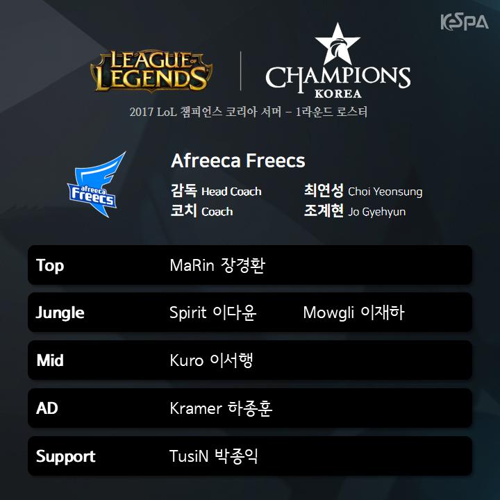 Afreeca Freecs vẫn giữ nguyên bộ khung từ đầu mùa giải 2017