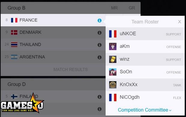 Trang Dot Esports đánh giá rất cao đội tuyển quốc gia Pháp tại giải đấu Overwatch World Cup 2017