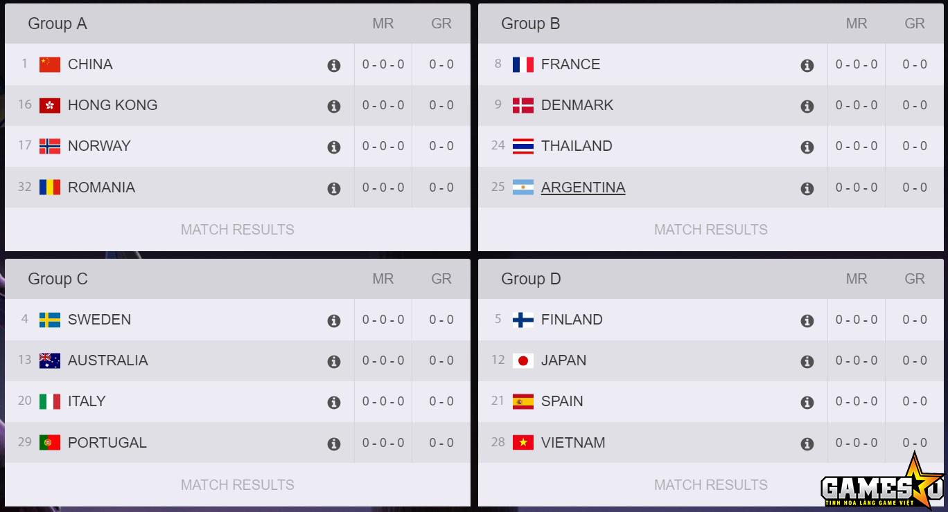 16 đội tuyển thuộc bốn bảng đấu A, B, C và D tại Overwatch World Cup 2017