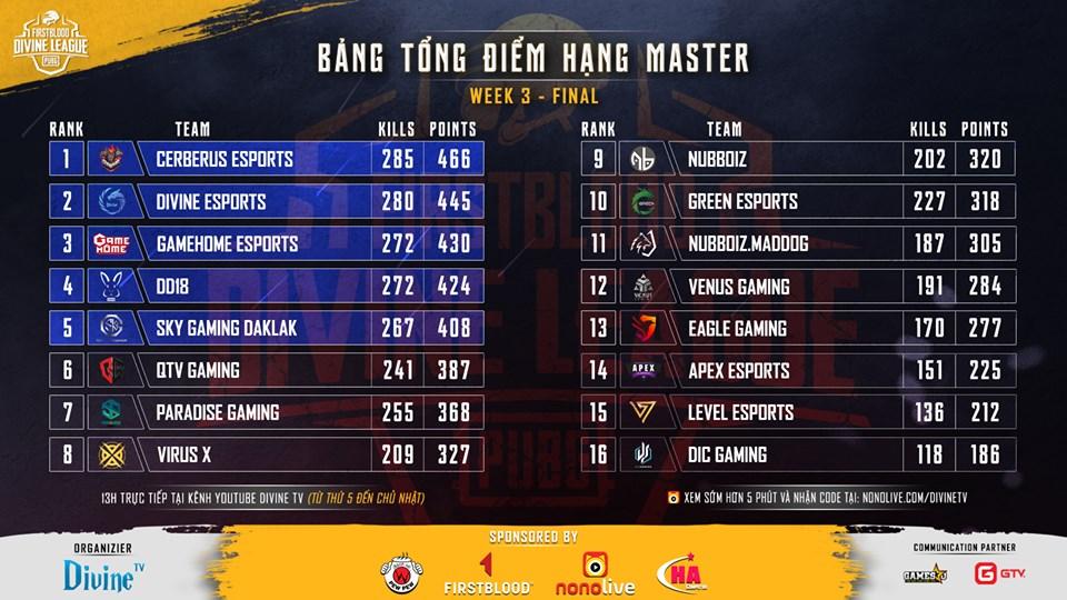 Top 3 không thay đổi trong suốt tuần thi đấu cuối cùng