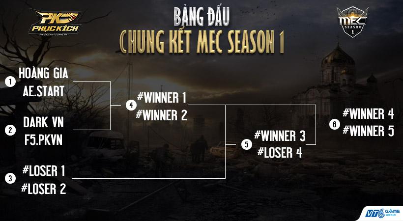 Các cặp đấu tại MEC Season 1 2017 được VTC Game bốc thăm phân định